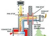 Esprit Gas Log Fire - Flue Options